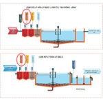 Sơ đồ Hệ thống xử lý nước thải Dệt nhuộm