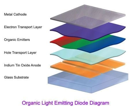 Cấu trúc Diode phát quang hữu cơ OLED